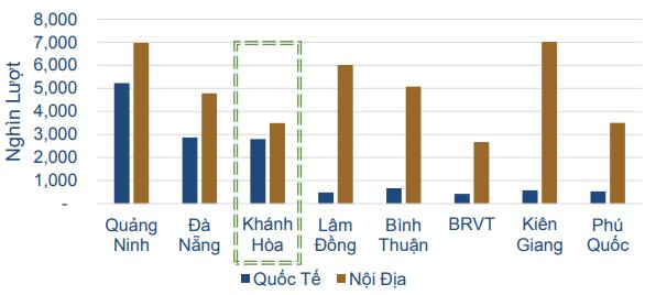 Lượng khách du lịch của các tỉnh thành 2018