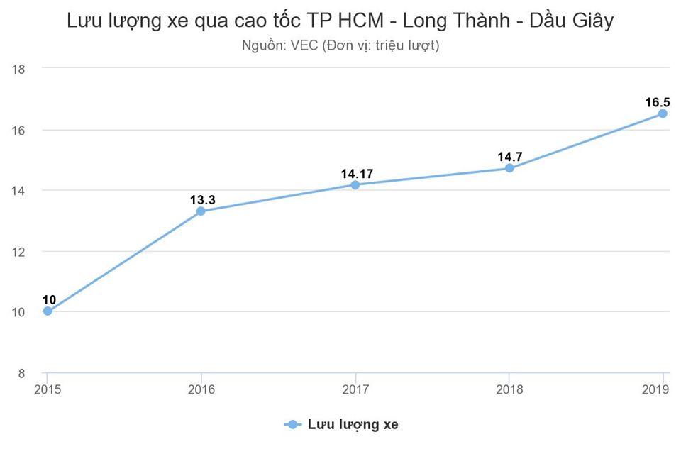 Lượng xe qua cao tốc Thành phố Hồ Chí Minh - Long Thành - Dầu Giây