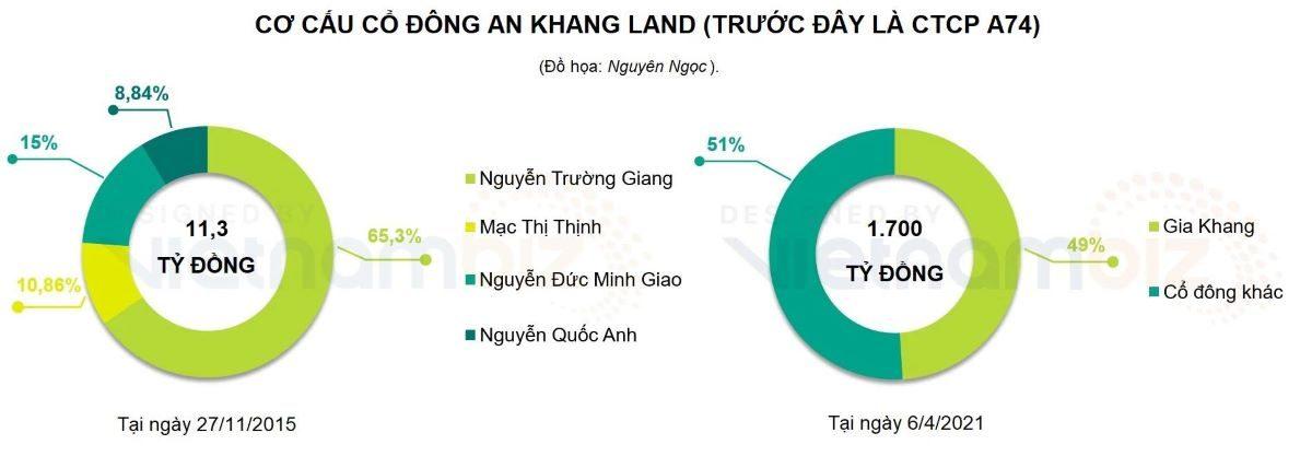 Cơ cấu Cổ đông Công ty An Khang Land trước đây là CTCP A74.