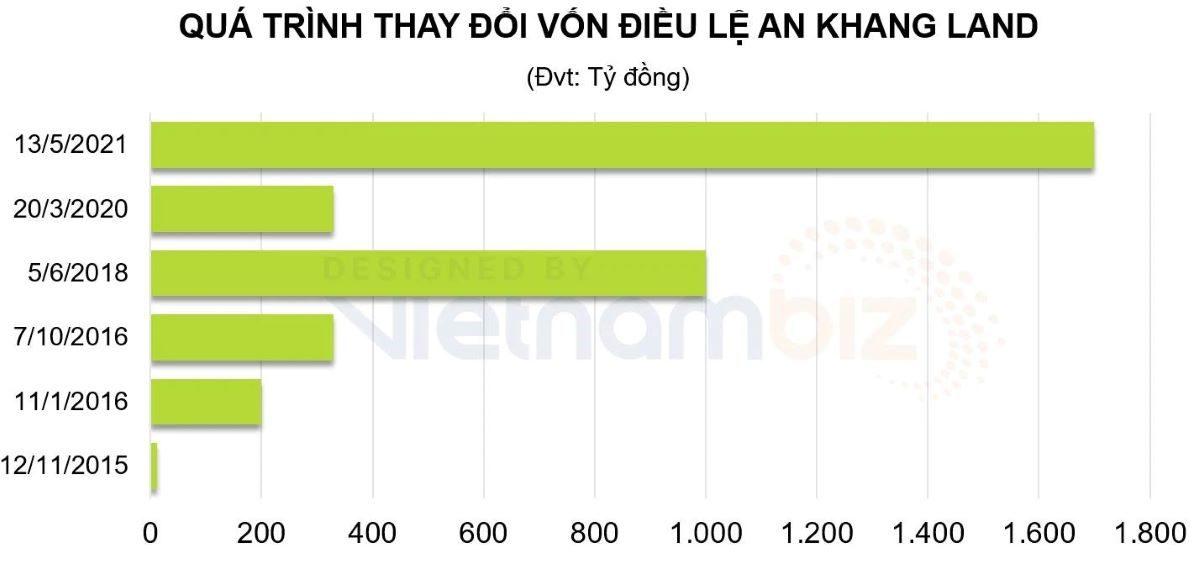 Quá trình An Khang Land tăng vốn điều lệ lên 1.700 tỷ đồng vào tháng 5/2021 vừa qua.
